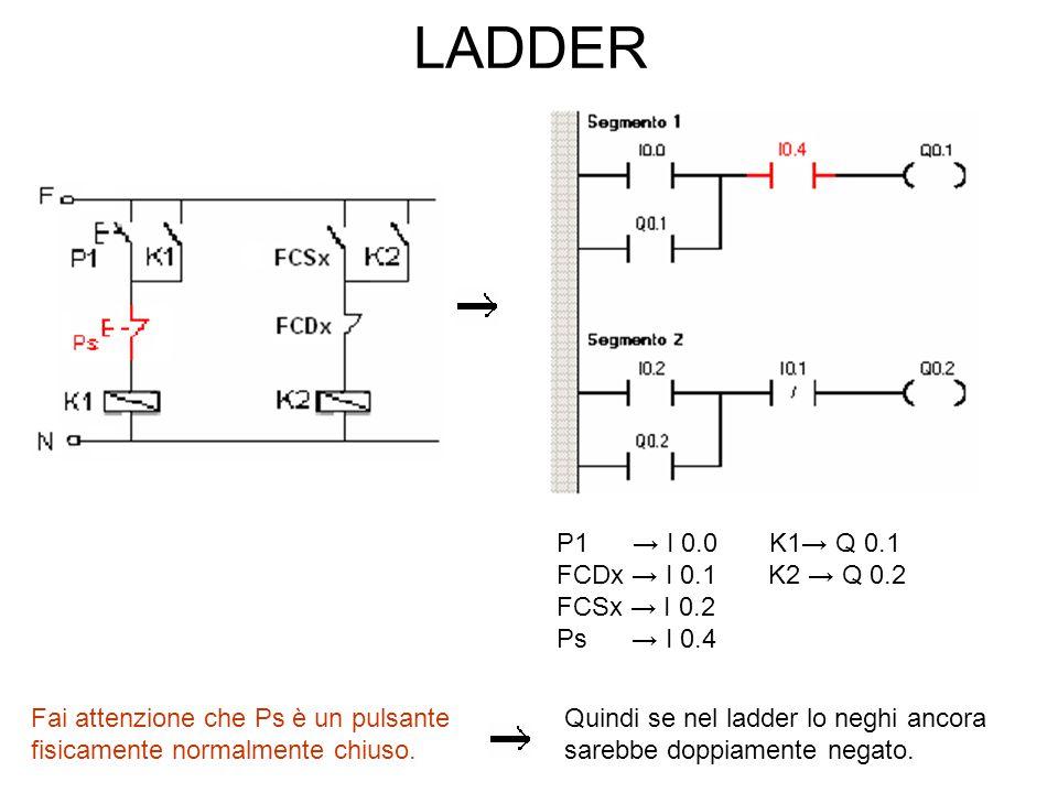 Ora elimina le autoalimentazioni Fai attenzione che I 0.4 è fisicamente un contatto N.C (pulsante di stop).