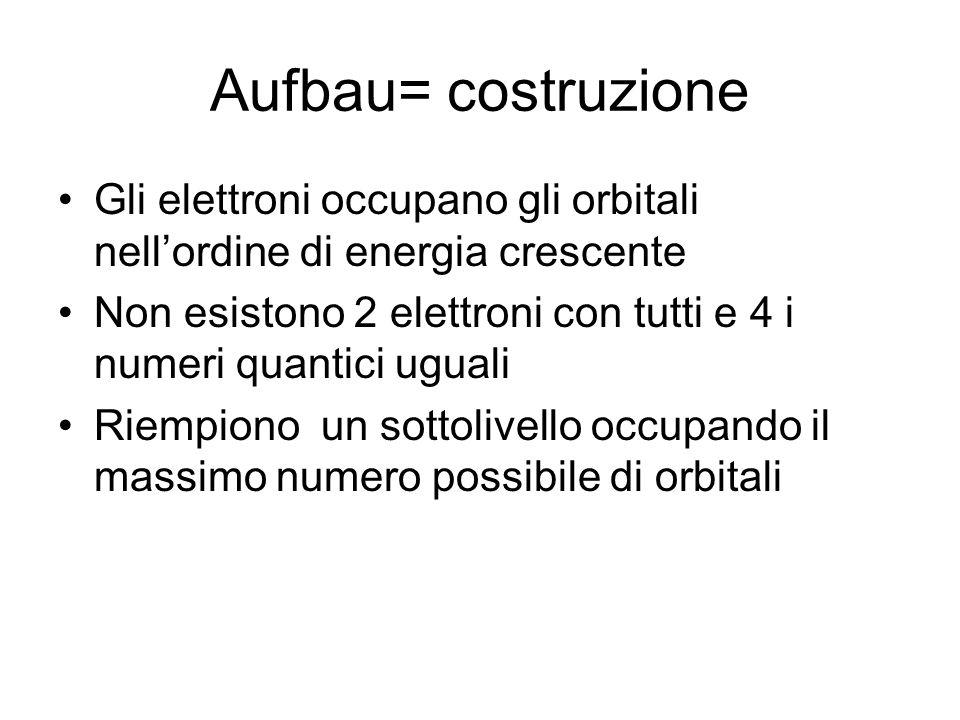 Aufbau= costruzione Gli elettroni occupano gli orbitali nell'ordine di energia crescente Non esistono 2 elettroni con tutti e 4 i numeri quantici ugua