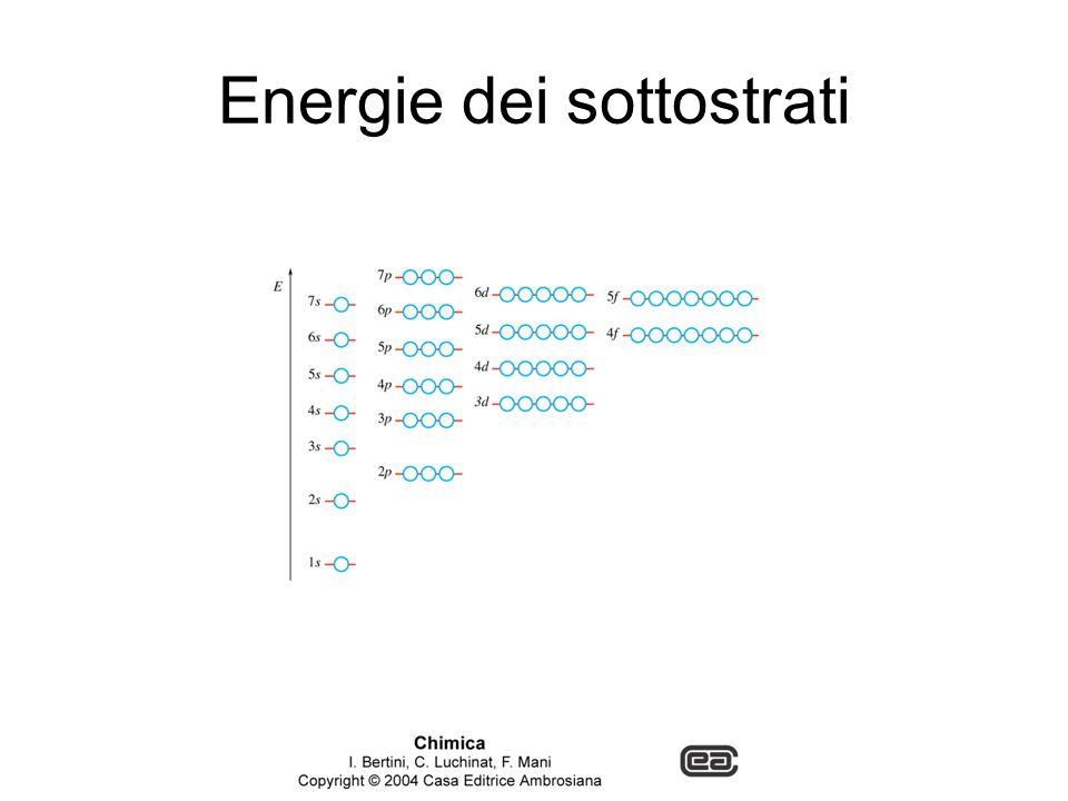Energie dei sottostrati