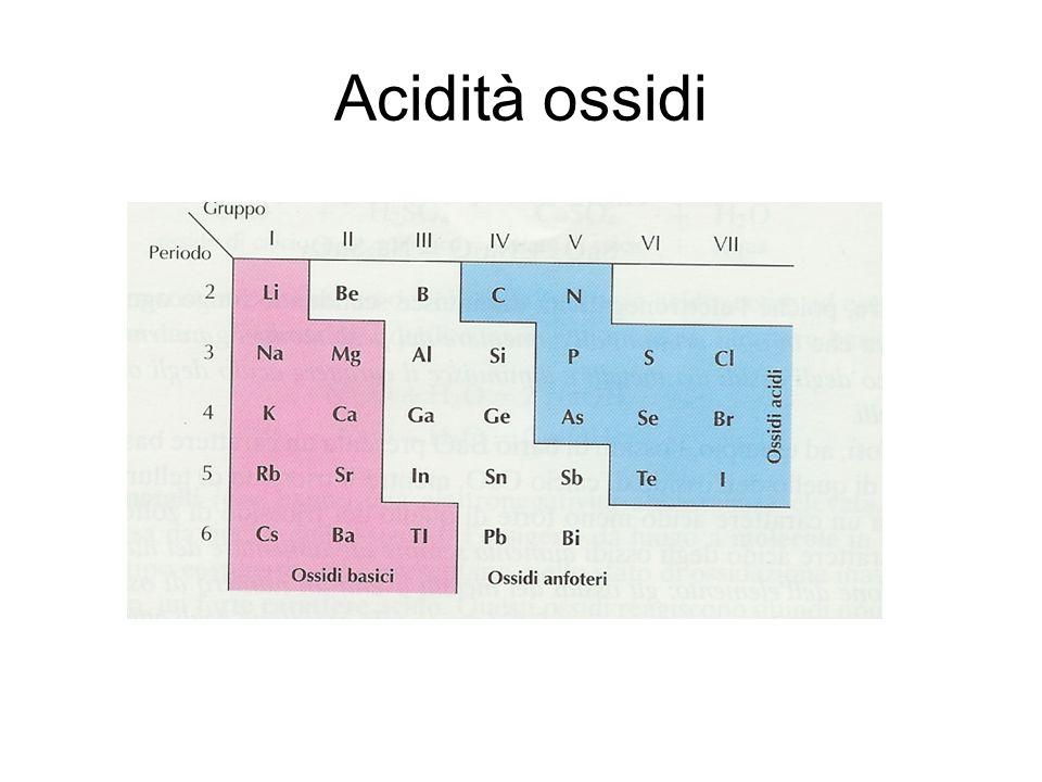 Acidità ossidi