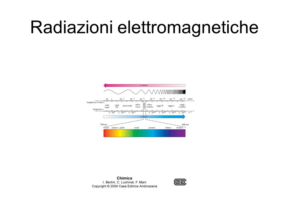 Effetto fotoelettrico L'energia è quantizzata
