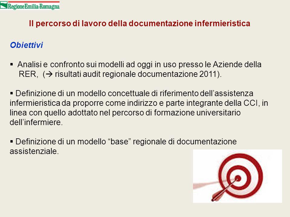 Il percorso di lavoro della documentazione infermieristica Obiettivi  Analisi e confronto sui modelli ad oggi in uso presso le Aziende della RER, ( 