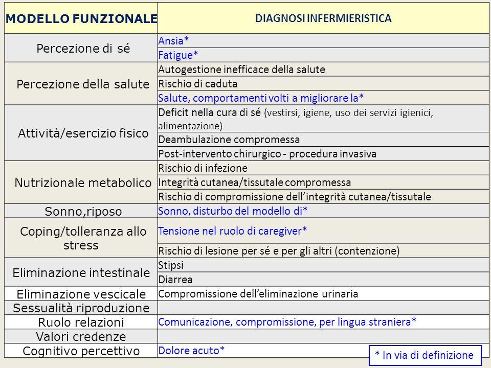 MODELLO FUNZIONALE DIAGNOSI INFERMIERISTICA Percezione di sé Ansia* Fatigue* Percezione della salute Autogestione inefficace della salute Rischio di c