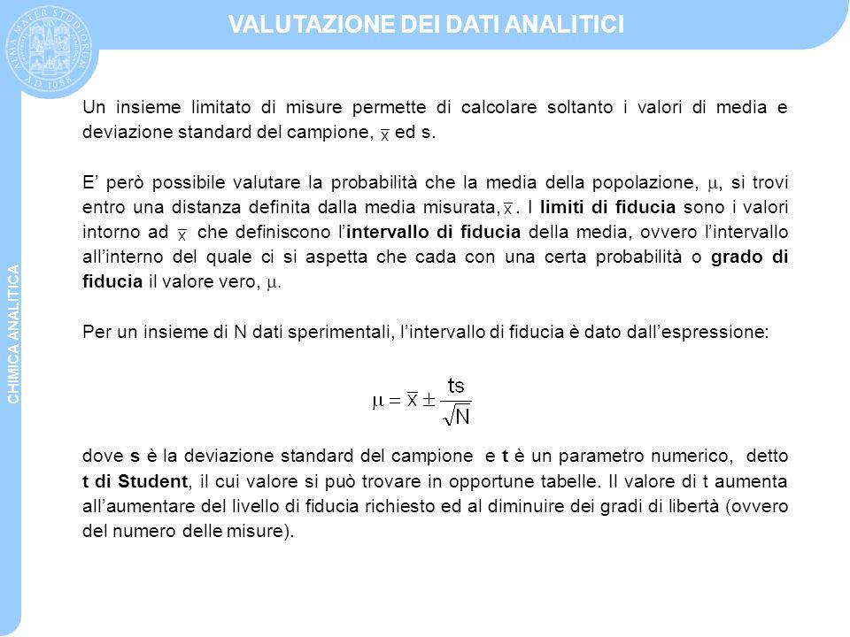 CHIMICA ANALITICA VALUTAZIONE DEI DATI ANALITICI Un insieme limitato di misure permette di calcolare soltanto i valori di media e deviazione standard
