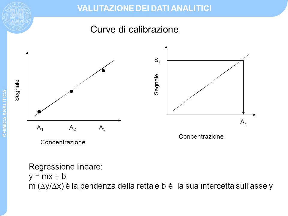 CHIMICA ANALITICA VALUTAZIONE DEI DATI ANALITICI Curve di calibrazione Regressione lineare: y = mx + b m (  y/  x) è la pendenza della retta e b è l