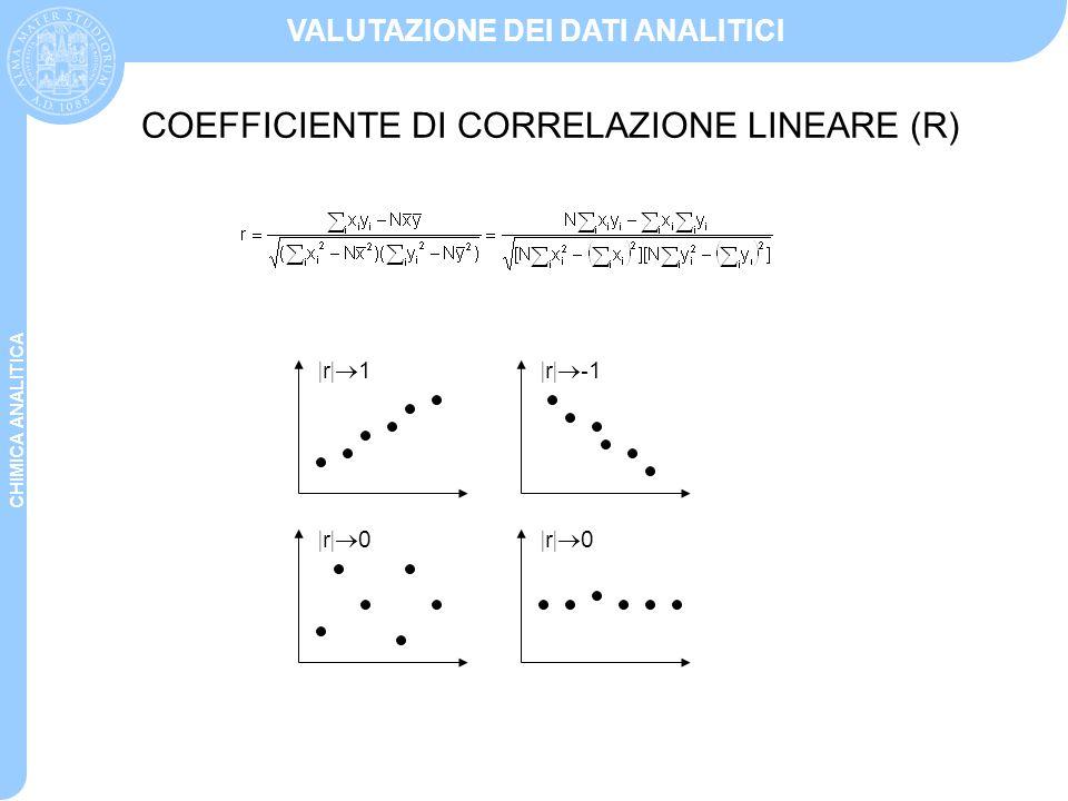 CHIMICA ANALITICA VALUTAZIONE DEI DATI ANALITICI |r|1|r|1 |r|-1|r|-1 |r|0|r|0 |r|0|r|0 COEFFICIENTE DI CORRELAZIONE LINEARE (R)