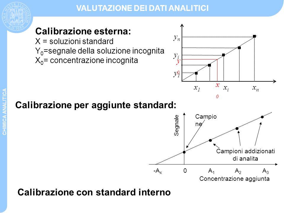 CHIMICA ANALITICA VALUTAZIONE DEI DATI ANALITICI Calibrazione esterna: X = soluzioni standard Y 0 =segnale della soluzione incognita X 0 = concentrazi