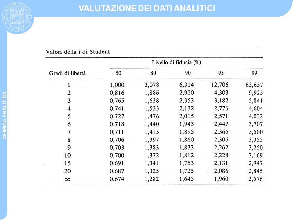 CHIMICA ANALITICA VALUTAZIONE DEI DATI ANALITICI Questo test permette di confrontare una media sperimentale con il valore vero .