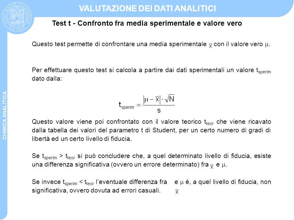 CHIMICA ANALITICA VALUTAZIONE DEI DATI ANALITICI Questo test permette di confrontare una media sperimentale con il valore vero . Per effettuare quest