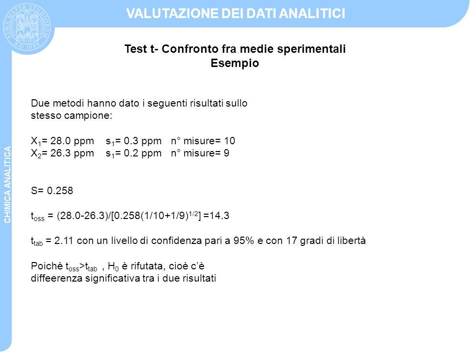 CHIMICA ANALITICA VALUTAZIONE DEI DATI ANALITICI Due metodi hanno dato i seguenti risultati sullo stesso campione: X 1 = 28.0 ppm s 1 = 0.3 ppm n° mis