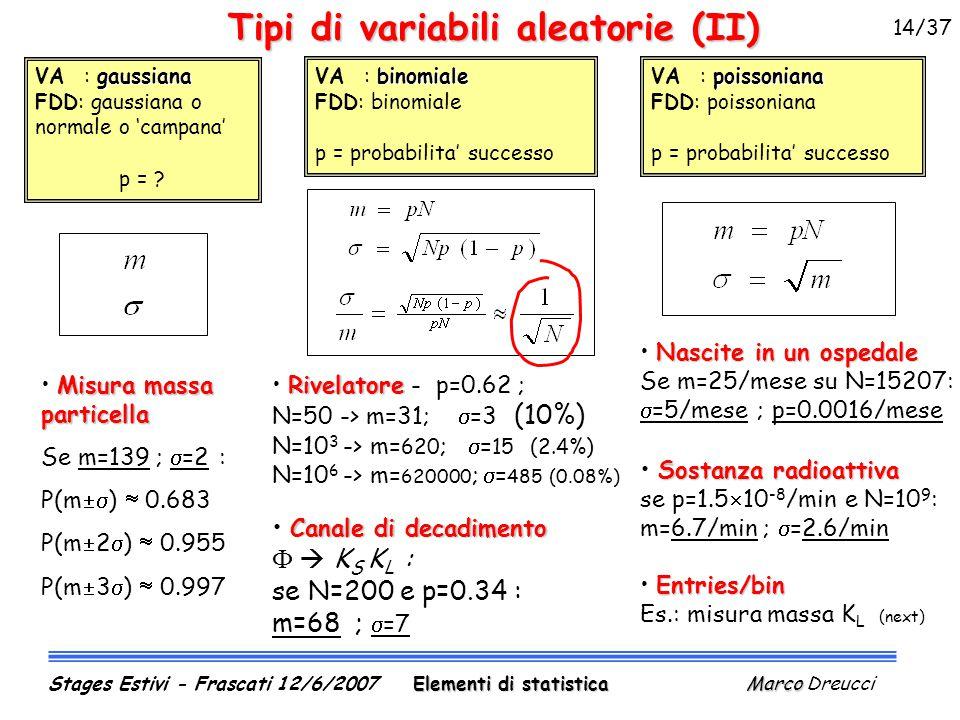 Tipi di variabili aleatorie (II) poissoniana VA : poissoniana FDD: poissoniana p = probabilita' successo Nascite in un ospedale Se m=25/mese su N=15207:  =5/mese ; p=0.0016/mese Sostanza radioattiva se p=1.5  10 -8 /min e N=10 9 : m=6.7/min ;  =2.6/min Entries/bin Es.: misura massa K L (next) gaussiana VA : gaussiana FDD: gaussiana o normale o 'campana' p = .
