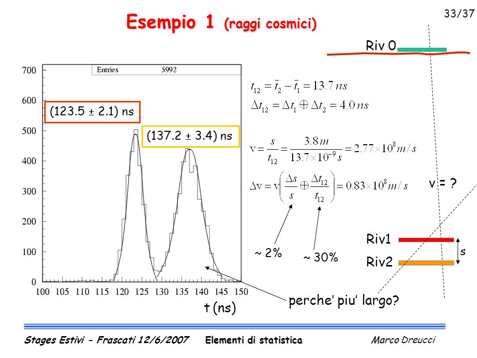 Esempio 1 (raggi cosmici) t (ns) (123.5  2.1) ns (137.2  3.4) ns ~ 30% ~ 2% Elementi di statistica Marco Stages Estivi - Frascati 12/6/2007 Elementi di statistica Marco Dreucci perche' piu' largo.
