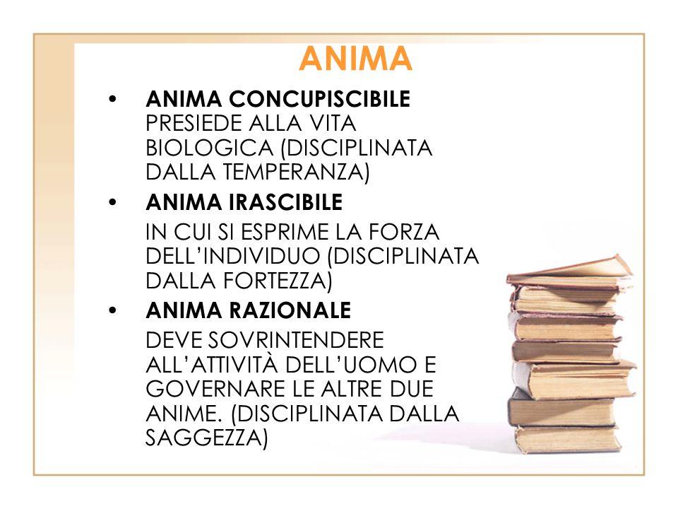 ANIMA ANIMA CONCUPISCIBILE PRESIEDE ALLA VITA BIOLOGICA (DISCIPLINATA DALLA TEMPERANZA) ANIMA IRASCIBILE IN CUI SI ESPRIME LA FORZA DELL'INDIVIDUO (DISCIPLINATA DALLA FORTEZZA) ANIMA RAZIONALE DEVE SOVRINTENDERE ALL'ATTIVITÀ DELL'UOMO E GOVERNARE LE ALTRE DUE ANIME.