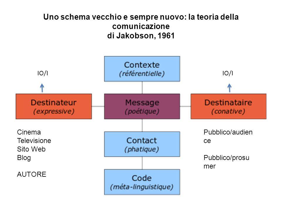 Uno schema vecchio e sempre nuovo: la teoria della comunicazione di Jakobson, 1961 IO/I Cinema Televisione Sito Web Blog AUTORE Pubblico/audien ce Pub