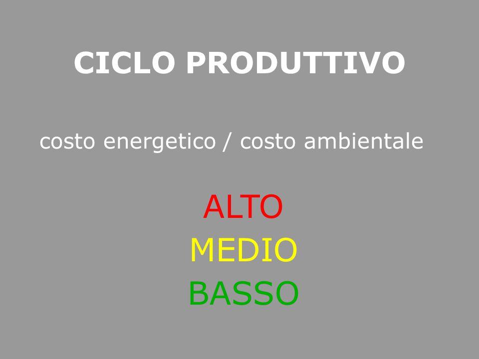 CICLO PRODUTTIVO costo energetico / costo ambientale ALTO MEDIO BASSO