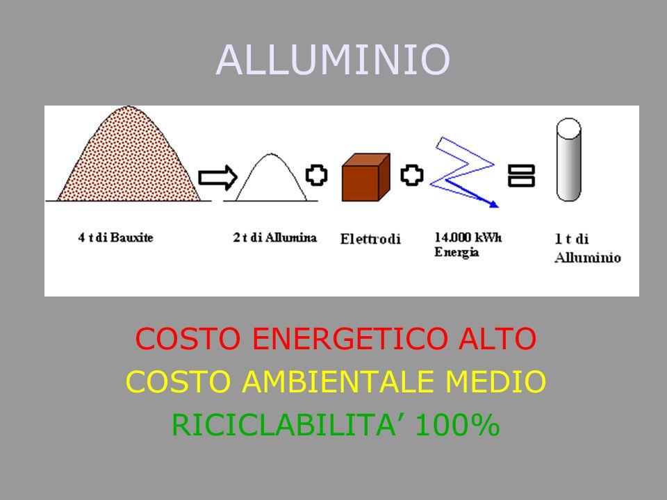 ALLUMINIO COSTO ENERGETICO ALTO COSTO AMBIENTALE MEDIO RICICLABILITA' 100%