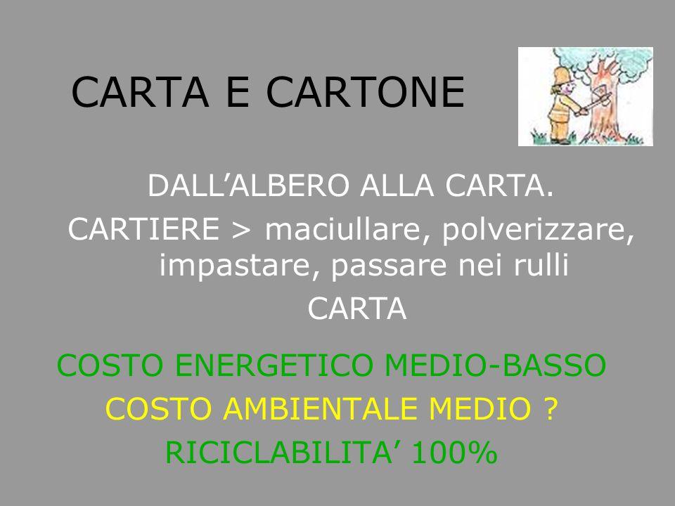 CARTA E CARTONE COSTO ENERGETICO MEDIO-BASSO COSTO AMBIENTALE MEDIO ? RICICLABILITA' 100% DALL'ALBERO ALLA CARTA. CARTIERE > maciullare, polverizzare,