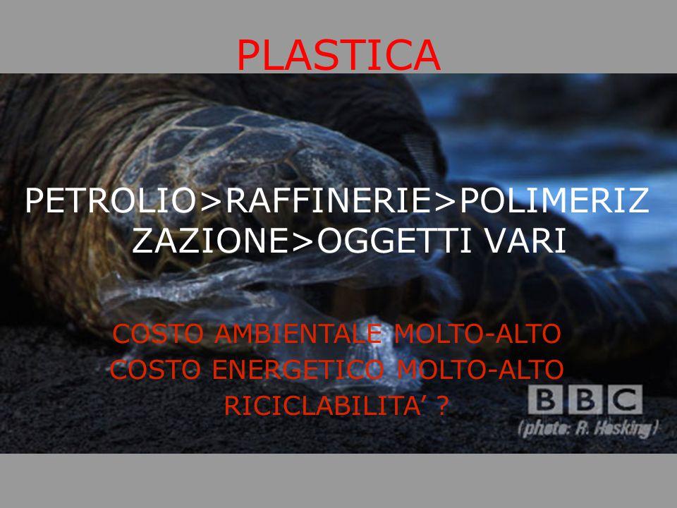 PLASTICA PETROLIO>RAFFINERIE>POLIMERIZ ZAZIONE>OGGETTI VARI COSTO AMBIENTALE MOLTO-ALTO COSTO ENERGETICO MOLTO-ALTO RICICLABILITA'