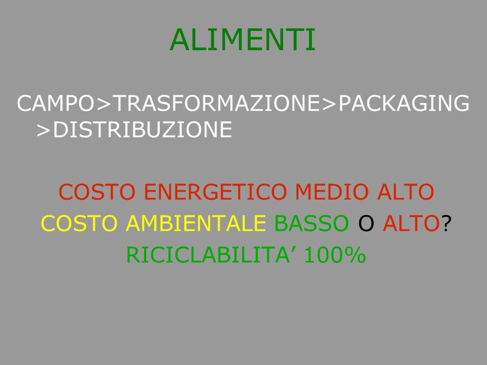 ALIMENTI CAMPO>TRASFORMAZIONE>PACKAGING >DISTRIBUZIONE COSTO ENERGETICO MEDIO ALTO COSTO AMBIENTALE BASSO O ALTO? RICICLABILITA' 100%