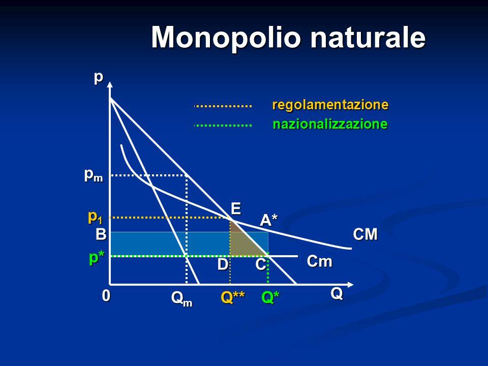 Monopolio naturale 0 QmQmQmQmQ* Q A* p1p1p1p1 C Cm pmpmpmpm p* p CM Q** E D B regolamentazione nazionalizzazione