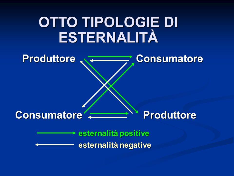 OTTO TIPOLOGIE DI ESTERNALITÀ ProduttoreConsumatoreConsumatoreProduttore esternalità positive esternalità negative