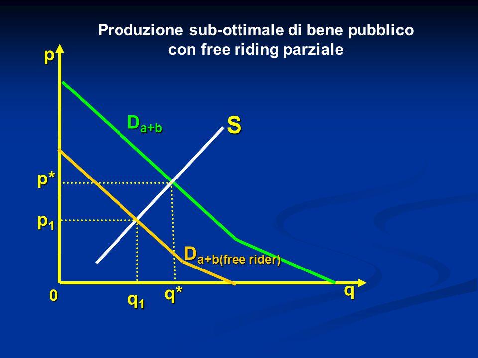 0 q p* p q* p1p1p1p1 S D a+b Produzione sub-ottimale di bene pubblico con free riding parziale q1q1q1q1 D a+b(free rider)