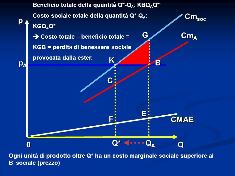 0Q p CMAE Cm A QAQAQAQAQ* E K B pApApApA G C F Beneficio totale della quantità Q*-Q A : KBQ A Q* Costo sociale totale della quantità Q*-Q A : KGQ A Q*