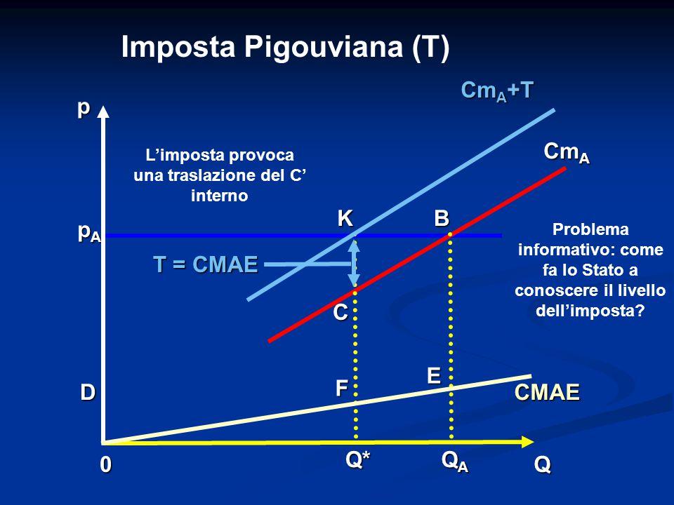 0Q p CMAE Cm A Cm A +T QAQAQAQAQ* D F E KB C pApApApA Imposta Pigouviana (T) T = CMAE Problema informativo: come fa lo Stato a conoscere il livello de