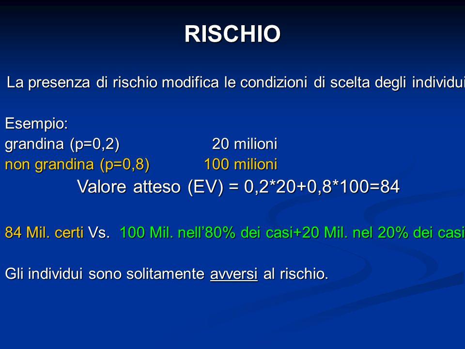 La presenza di rischio modifica le condizioni di scelta degli individui. Esempio: grandina (p=0,2) 20 milioni non grandina (p=0,8) 100 milioni Valore