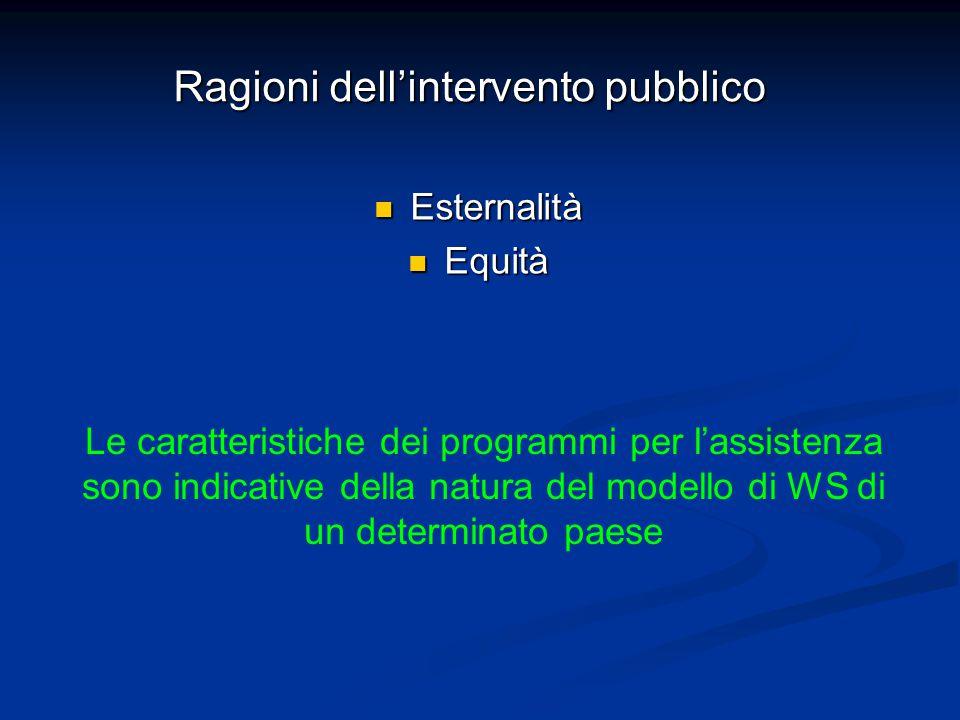 Ragioni dell'intervento pubblico Esternalità Esternalità Equità Equità Le caratteristiche dei programmi per l'assistenza sono indicative della natura