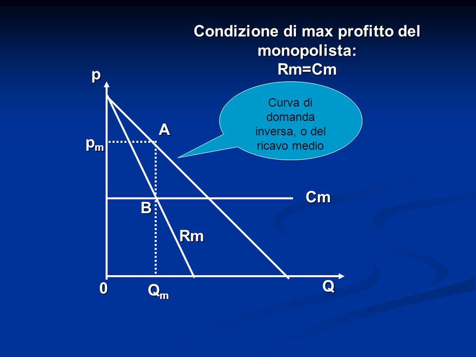 Condizione di max profitto del monopolista: Rm=Cm 0 QmQmQmQm Q A B Cm Rm pmpmpmpm p Curva di domanda inversa, o del ricavo medio