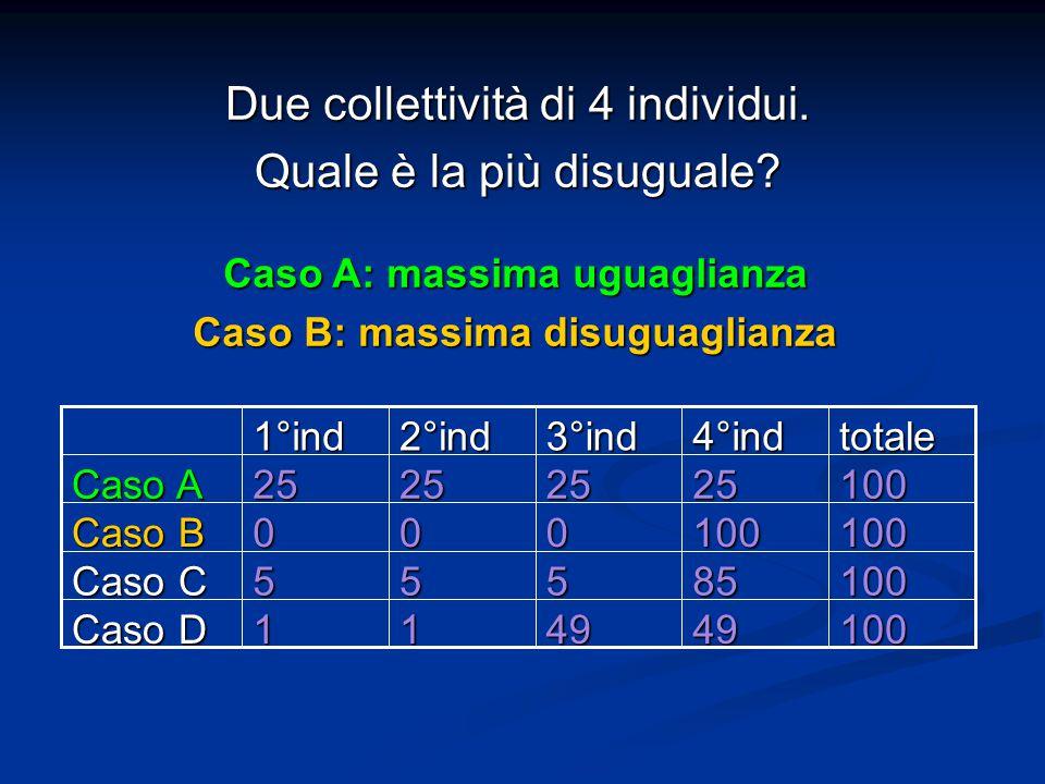 Due collettività di 4 individui. Quale è la più disuguale? 100494911 Caso D 10085555 Caso C 100100000 Caso B 10025252525 Caso A totale4°ind3°ind2°ind1