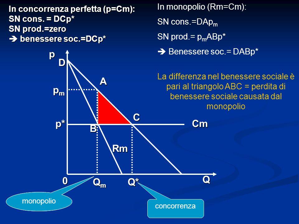In concorrenza perfetta (p=Cm): SN cons. = DCp* SN prod.=zero  benessere soc.=DCp* 0 QmQmQmQmQ* Q A B C Cm Rm pmpmpmpm p* p D In monopolio (Rm=Cm): S
