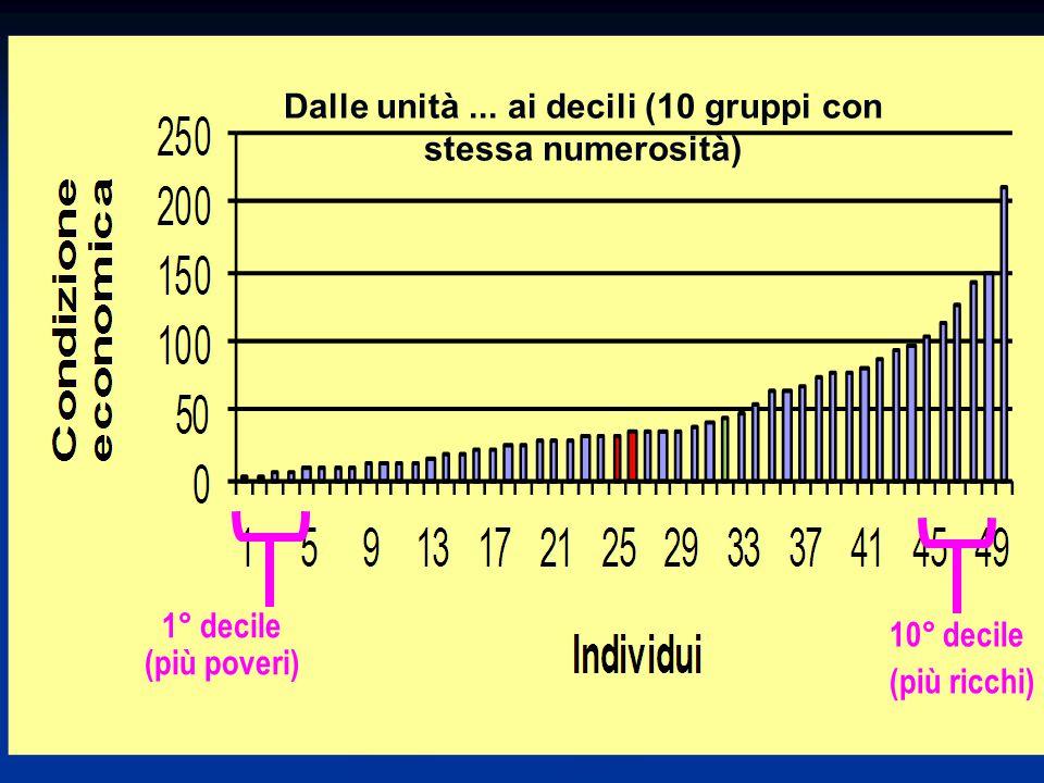 1° decile (più poveri) 10° decile (più ricchi) Dalle unità... ai decili (10 gruppi con stessa numerosità)