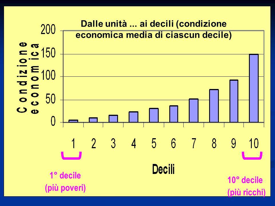 1° decile (più poveri) 10° decile (più ricchi) Dalle unità... ai decili (condizione economica media di ciascun decile)