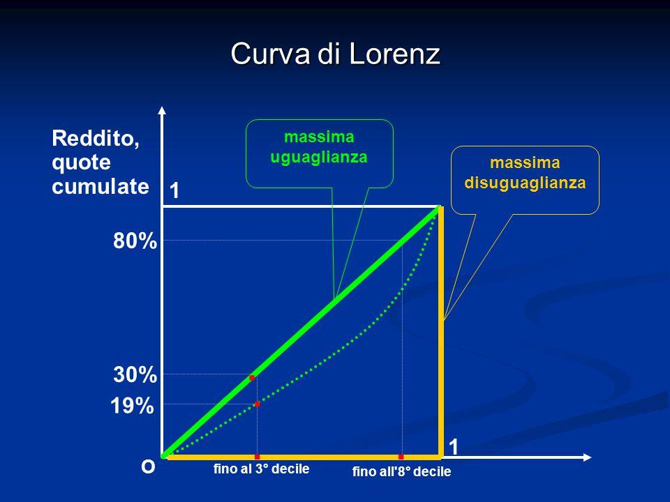 Curva di Lorenz 1 1 Reddito, quote cumulate fino al 3° decile 30% 80% fino all'8° decile O massima disuguaglianza massima uguaglianza... 19%.