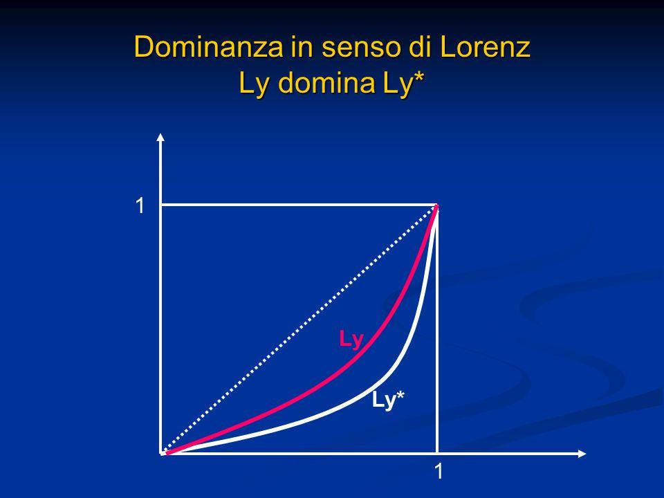 Dominanza in senso di Lorenz Ly domina Ly* 1 1 Ly Ly*
