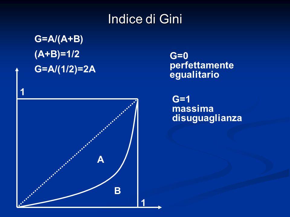 Indice di Gini 1 1 A B G=A/(A+B) (A+B)=1/2 G=A/(1/2)=2A G=0 perfettamente egualitario G=1 massima disuguaglianza