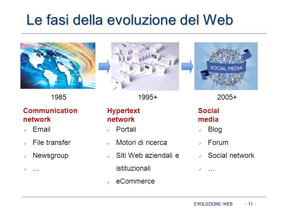 - 11 - Le fasi della evoluzione del Web EVOLUZIONE-WEB Email File transfer Newsgroup … Portali Motori di ricerca Siti Web aziendali e istituzionali eCommerce Blog Forum Social network … Communication network Hypertext network Social media 19851995+2005+