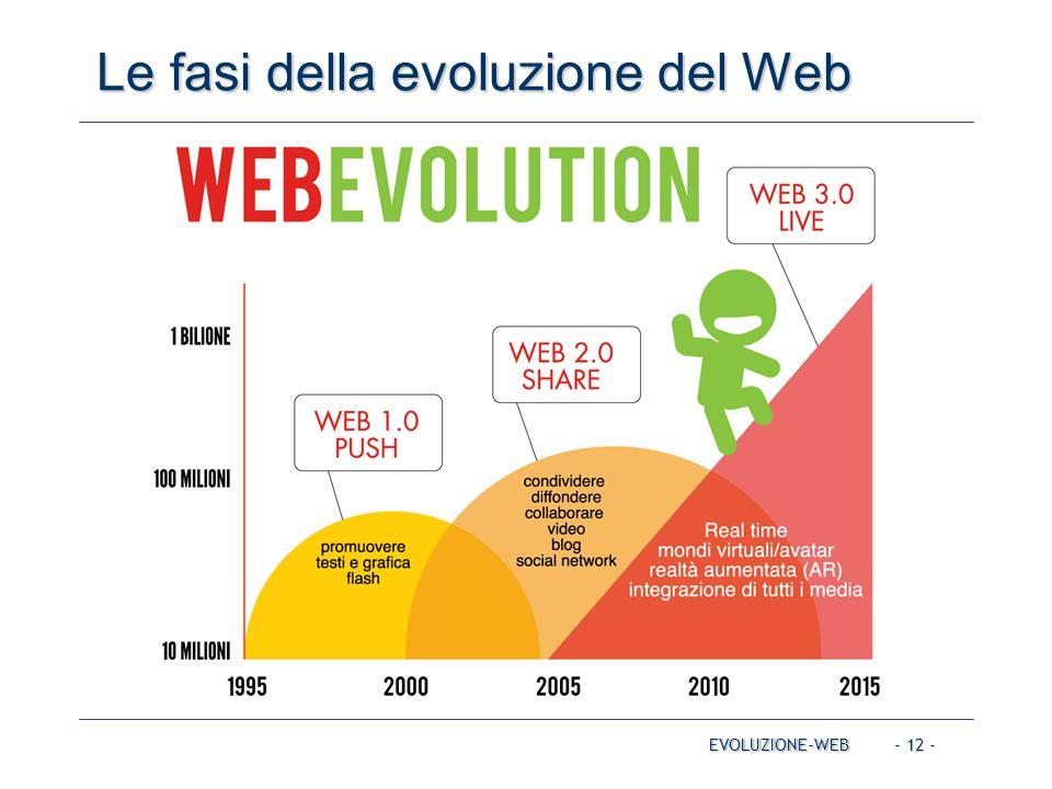 - 12 - Le fasi della evoluzione del Web EVOLUZIONE-WEB