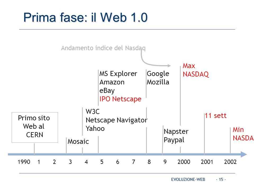 MS Explorer Amazon eBay IPO Netscape 1990 1 2 3 4 5 6 7 8 9 2000 2001 2002 Primo sito Web al CERN W3C Netscape Navigator Yahoo Mosaic Google Mozilla Napster Paypal Max NASDAQ 11 sett Min NASDAQ Andamento indice del Nasdaq - 15 - Prima fase: il Web 1.0 EVOLUZIONE-WEB