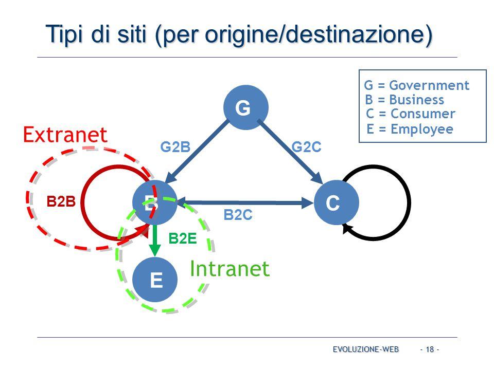- 18 - Tipi di siti (per origine/destinazione) EVOLUZIONE-WEB C2C G = Government B = Business C = Consumer C G E B2E G2BG2C B2C B2B E = Employee B Intranet Extranet