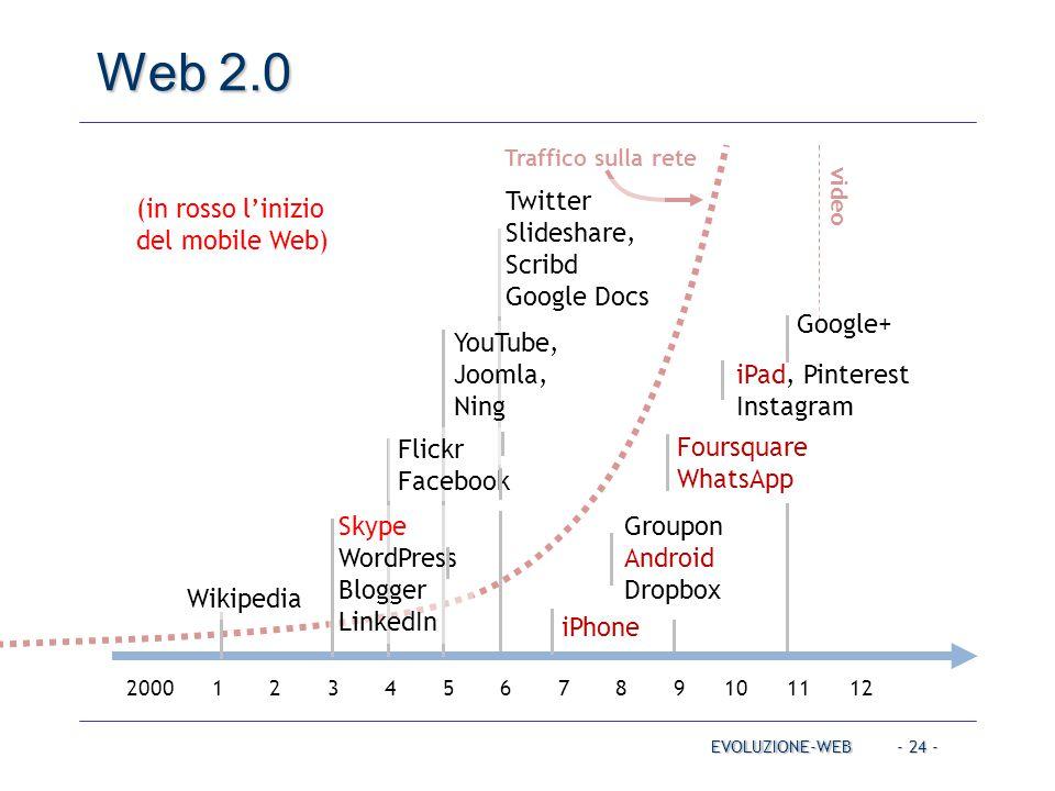 Traffico sulla rete video - 24 - Web 2.0 EVOLUZIONE-WEB 2000 1 2 3 4 5 6 7 8 9 10 11 12 Twitter, Slideshare, Scribd Google Docs YouTube, Joomla, Ning