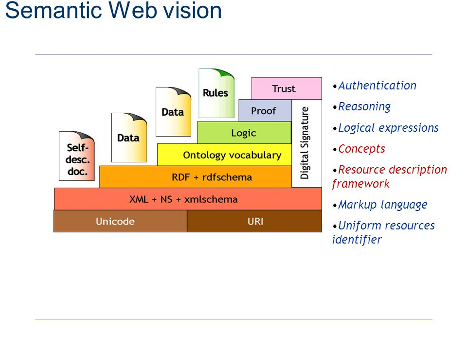 29 Semantic Web vision see http://www.w3.org/2000/Talks/1206-xml2k-tbl/Overview.html Authentication Reasoning Logical expressions Concepts Resource de