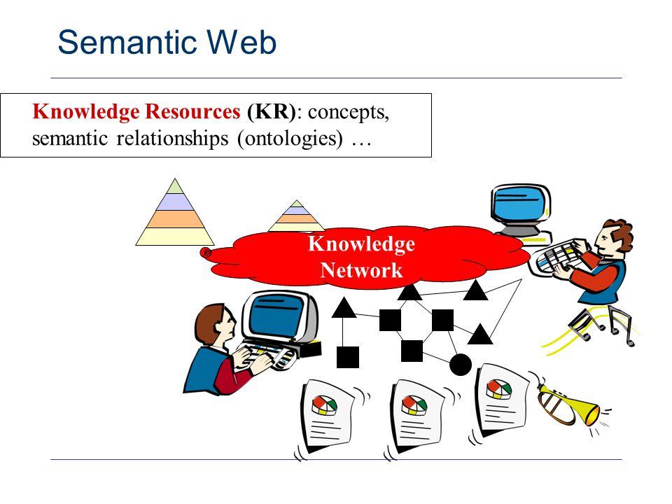 30 Semantic Web Knowledge Resources (KR): concepts, semantic relationships (ontologies) … Knowledge Network KR1 KR2