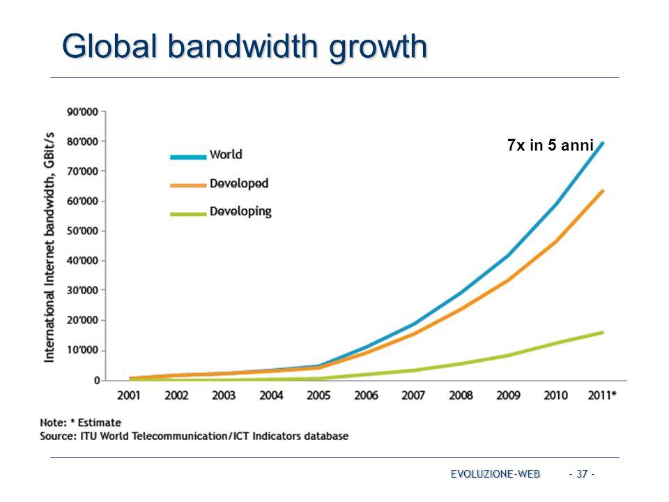 - 37 - Global bandwidth growth EVOLUZIONE-WEB 7x in 5 anni