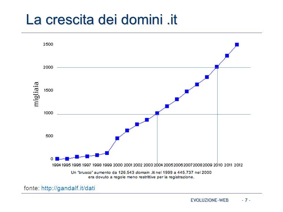 - 7 - La crescita dei domini.it EVOLUZIONE-WEB fonte: http://gandalf.it/dati migliaia