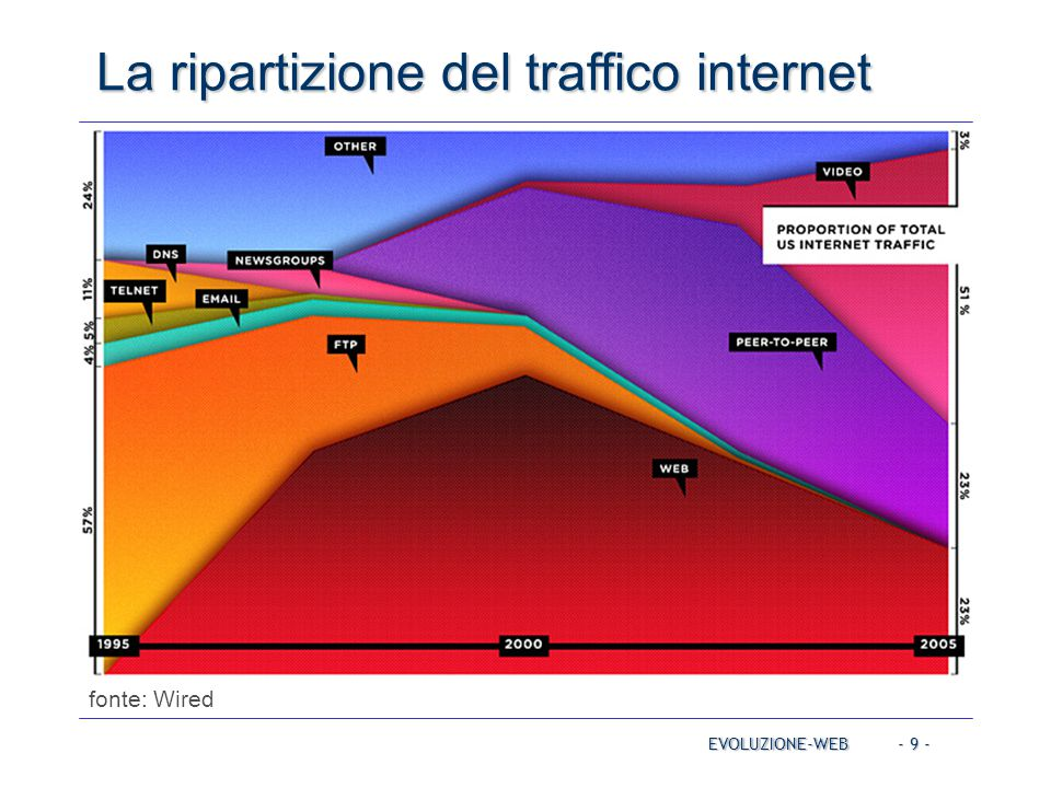- 9 - La ripartizione del traffico internet EVOLUZIONE-WEB fonte: Wired web video p2p
