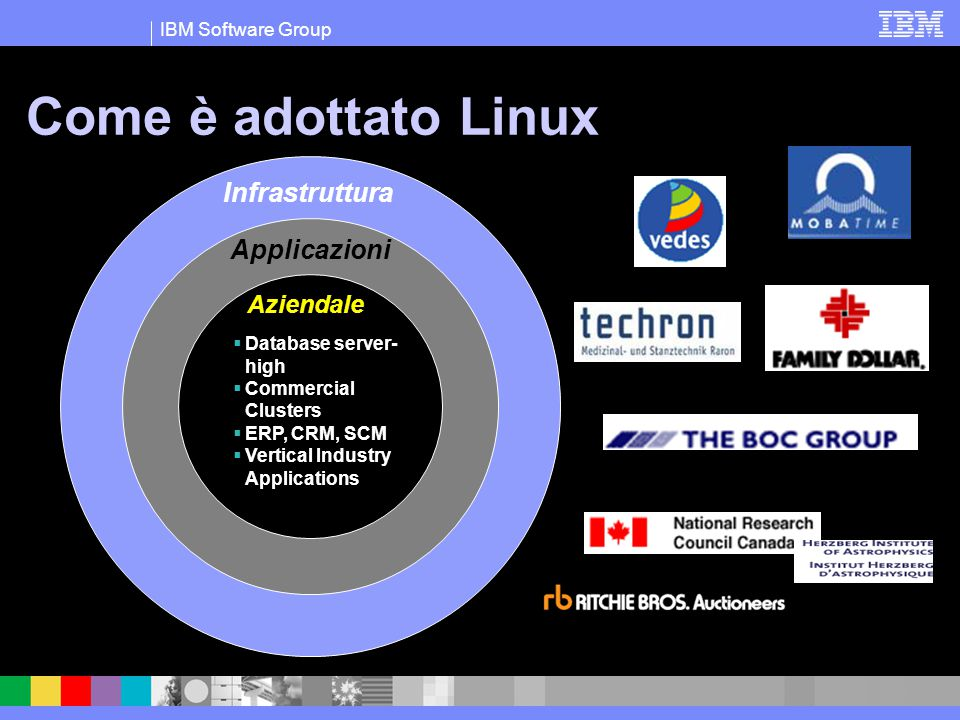 IBM Software Group Come è adottato Linux Infrastruttura Applicazioni Aziendale  Database server- high  Commercial Clusters  ERP, CRM, SCM  Vertica