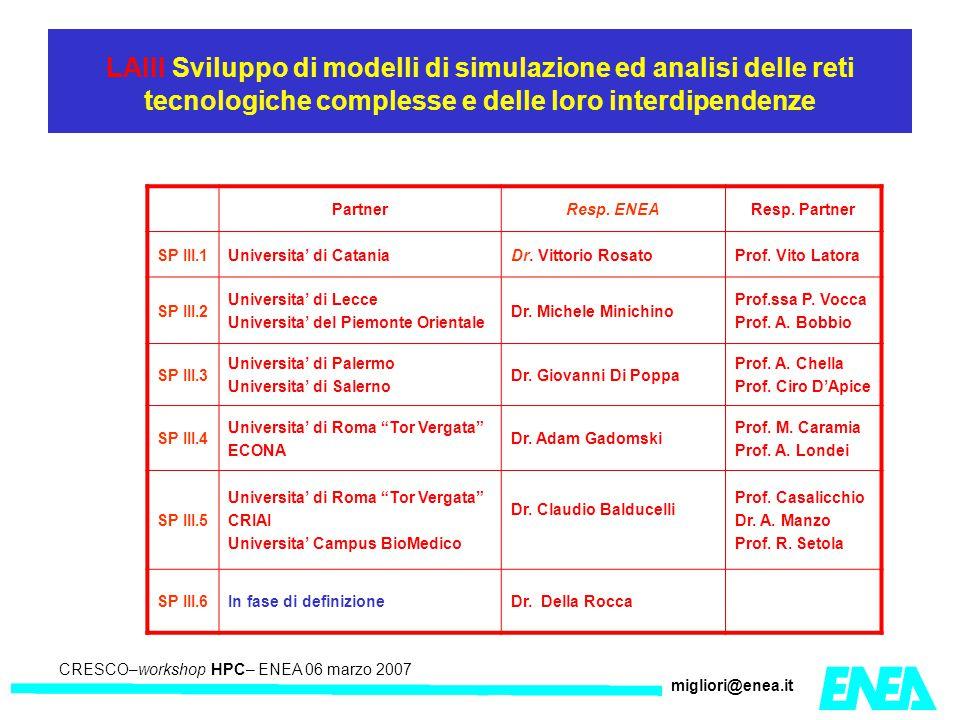CRESCO – Kick-off meeting LA II – 23 maggio 2006 CRESCO–workshop HPC– ENEA 06 marzo 2007 migliori@enea.it LAIII Sviluppo di modelli di simulazione ed analisi delle reti tecnologiche complesse e delle loro interdipendenze PartnerResp.